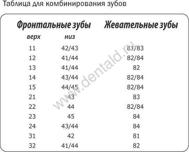 Таблица для комбинации зубов Анис Профи